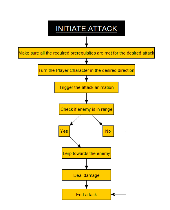 AttackFlowChart.PNG